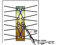membuat antena tv super jernih cara membuat alat sederhana penangkap sinyal dan tips