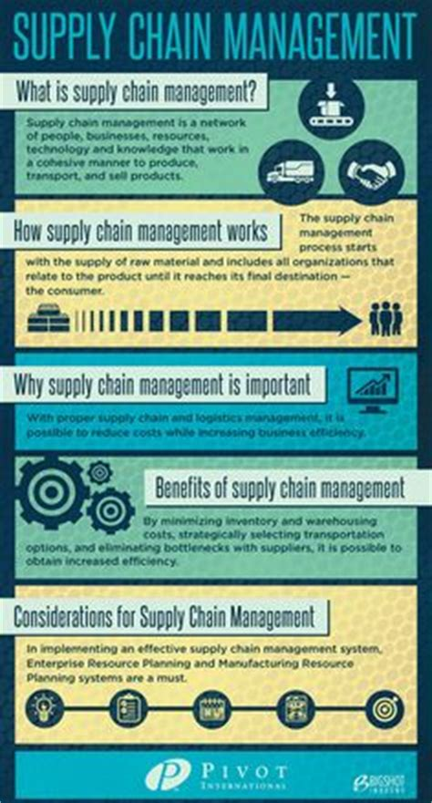 12 Awesome Procurement Process Flow Chart Template Images Projects To Try Pinterest Sms Caign Template