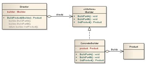 design pattern builder c builder design pattern builder tasarım deseni