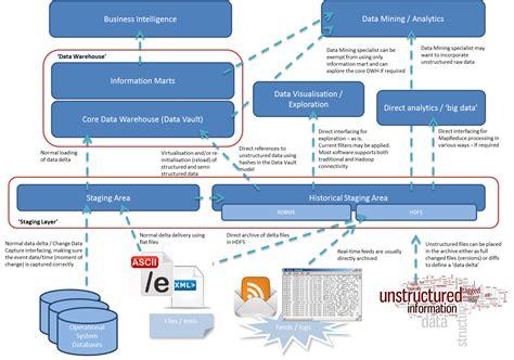 dwarchitectureinc blog enterprise data warehouse architecture www pixshark com