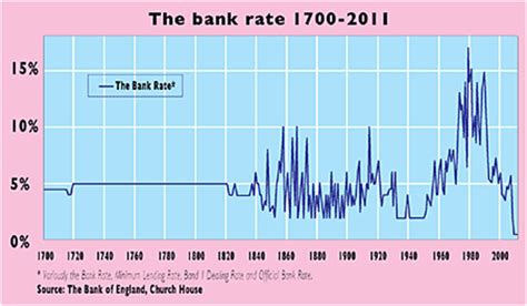 bank of historic interest rates uk royal mint silver production surges 100 sovereign
