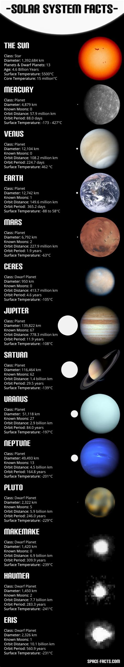 8 Facts On The Solar System by Solar System Facts Visual Ly