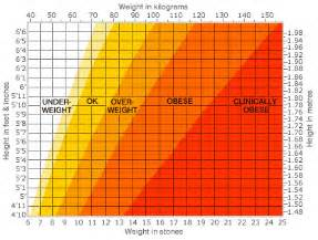 Easy Read Bathroom Scales Height And Weight Charts Women Health Info Blog