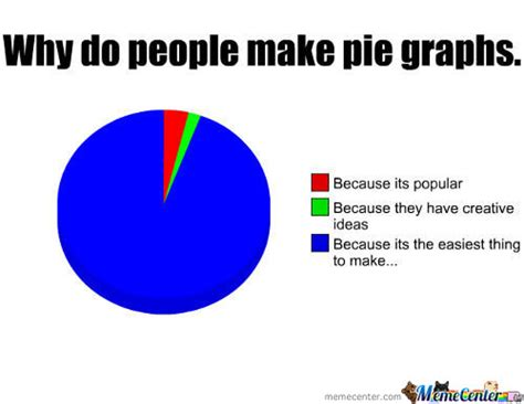 Make A Pie Chart Meme - pie graph memes best collection of funny pie graph pictures