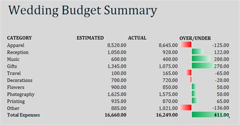 Wedding Budget Division by Your Wedding Budget How To Ensure That You Cut Your Coat