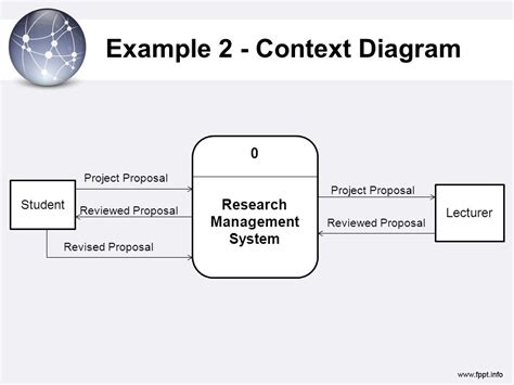 7 Analyzing Requirements Data Flow Diagrams Ppt Video Online Download Context Diagram Template
