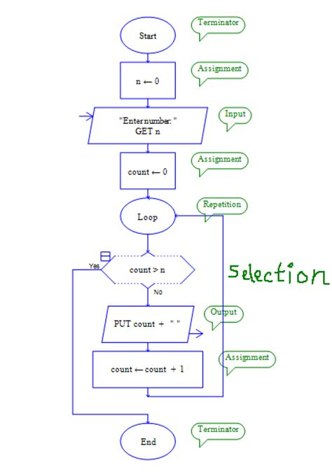 raptor flowchart ytbau flowchart drawing and programming