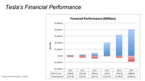 Finance A Tesla Tesla Presentation