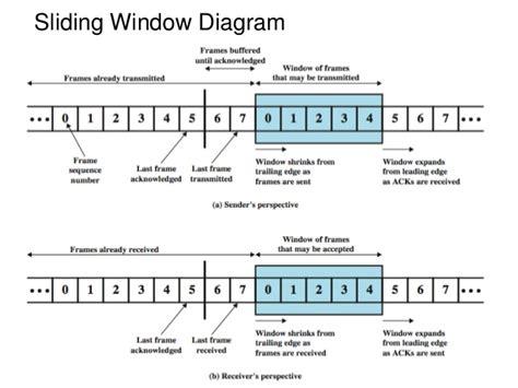 sliding window protocol diagram data link protocols