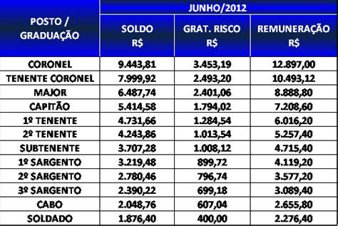 tabela de salario da pm sp 2016 blog diniz k 9 sal 193 rios pmpe e cbmpe divulgada tabela da