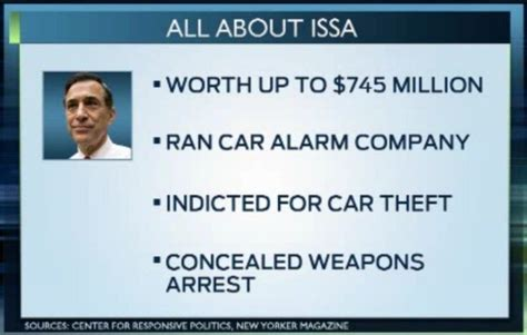 Entering Russia With A Criminal Record Darrell Issa S Lies Create An Uncomfortable Scrutiny Of His Criminal Background