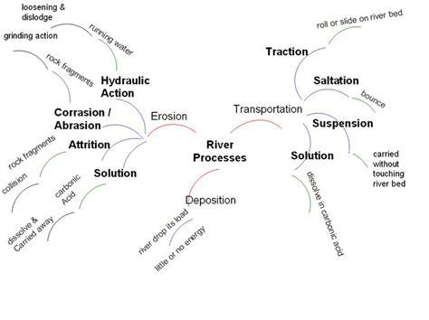 diagram of river erosion river processes mind map as rivers processes