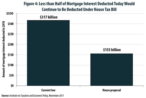 house loan interest exemption mortgage interest deduction wiped out for 7 in 10 current claimants under house tax