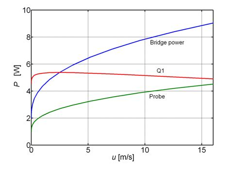 what is the power dissipated by the r3 resistor electrical power dissipated by the components of the bridge when