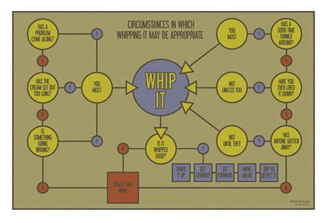whip it flowchart the irreverent psychologist whip it a flow chart