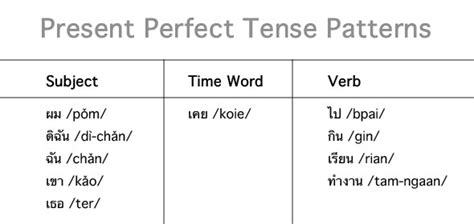 Pattern Of Simple Present Perfect Tense | thai language thai culture thai verb wrappers a woman