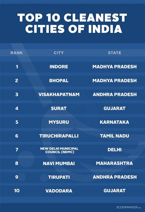 indore and bhopal are india s cleanest cities way to go madhya pradesh