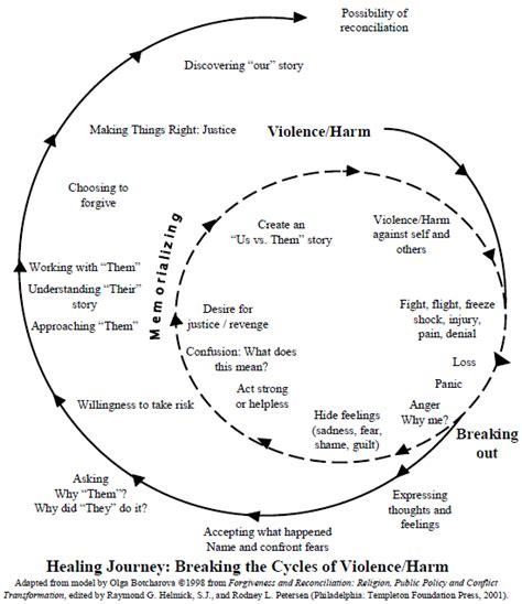 circle of grief diagram circle of grief diagram best free home design idea