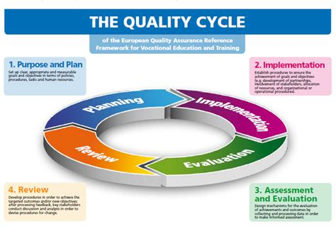 design guidelines for quality assurance overview eqavet