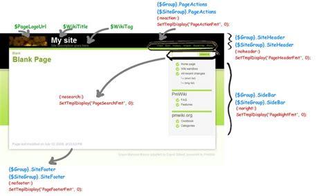 yii2 set layout variable pmwiki skins marinee