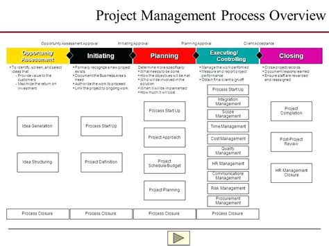 Mba Project Management Business Topics by Project Management Ideas Implement New Project Management