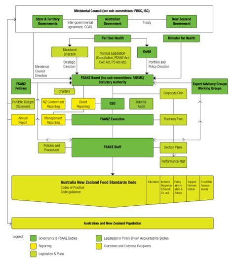 planning a company structure and process