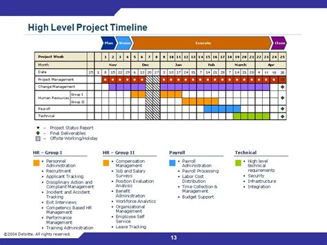 high level project timeline template high level project timeline pacq co