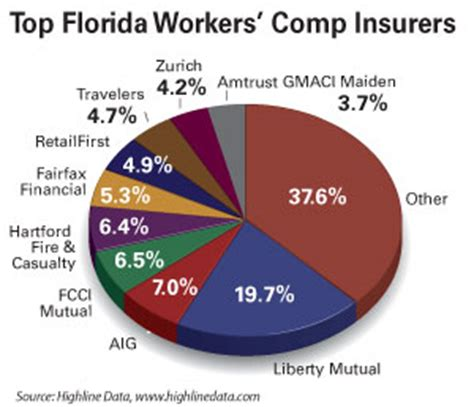 Florida Workers Compensation Search Florida Cfo Announces Effort To Fight Work Comp Fraud Propertycasualty360
