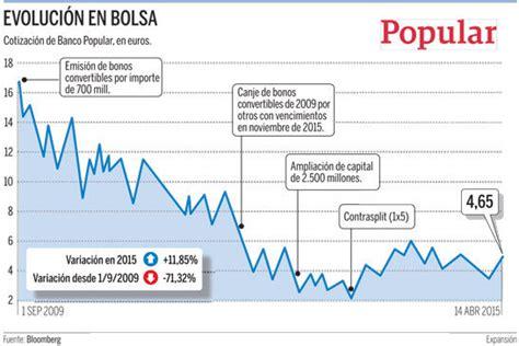 banco popular gijon bonos subordinados convertibles en acciones del banco