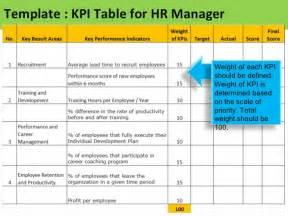 Hr Kpi Template Excel by Kpi For Hr Manager Sle Of Kpis For Hr