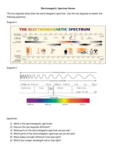 Electromagnetic Spectrum Worksheet Answers by All Grade Worksheets 187 The Electromagnetic Spectrum