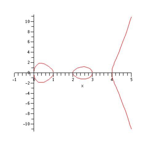 singularities at infinity graph