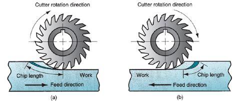 teknik mesin manufaktur macam macam pengefraisan