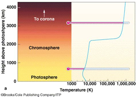 Termometer Corona lecture 9 the sun s photosphere and chromosphere