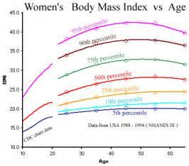 Body mass index charts of men