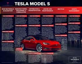 Tesla Battery Materials Tesla Model S Design Cycle