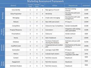 marketing assessment template download at four quadrant