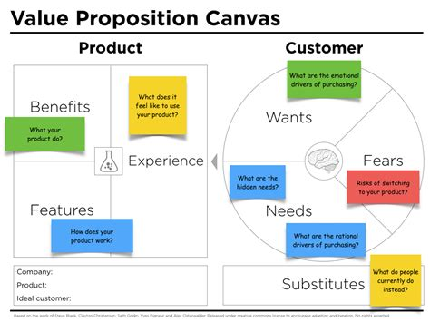 value proposition template value proposition canvas questions j thomson