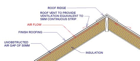 timber pitched roof detail ventilation in roofs property health check