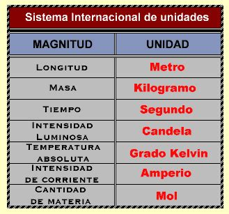 sesion 3 sistema internacional de unidades tecnolog 237 a pirineos sistema m 233 trico iiil