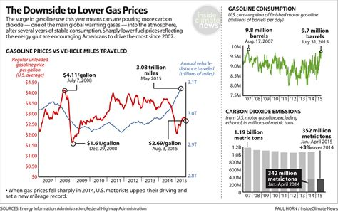 sle of eia report americans are fueling up cheaply and the climate suffers