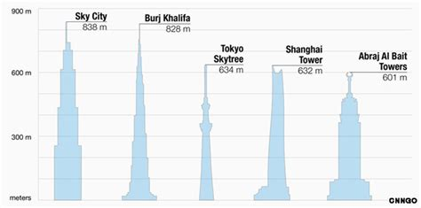 300 feet to meters china s sky city to become world s tallest building