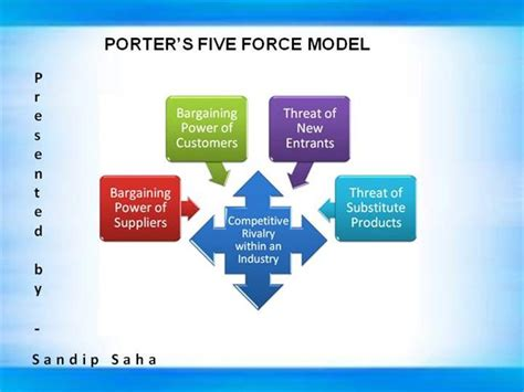 Porter S Five Forces Powerpoint Template Pictures To Pin Five Forces Model Ppt