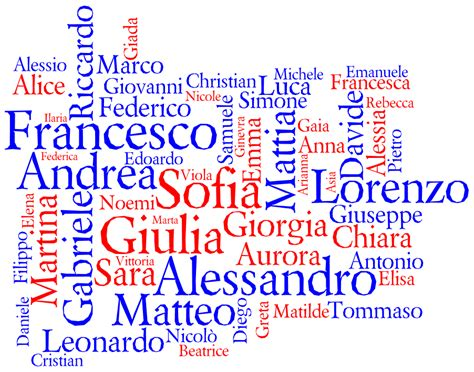 name this behind the name name cloud for italy 2010