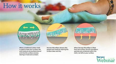how clean is clean category does it work norwex
