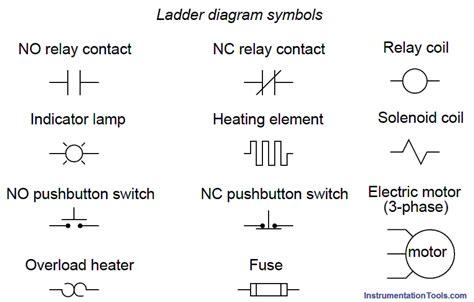 Ladder Diagram Electrical Symbols Chart Wiring Forums Relays In Ladder Logic Tutorials Instrumentation Tools