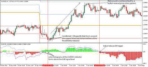 get around pattern day trader rule dt doji forex trading strategy