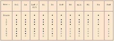 0043061060 la flute de a a fl 251 te 224 bec basse trendyyy