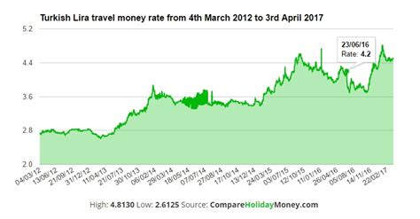 currency converter lira turkish lira rate today money used in sweden