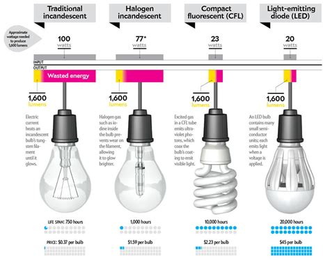 light bulbs that burn out fast professional